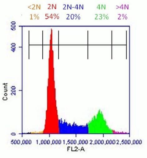 ab139418 propidium iodide flow cytometry kit