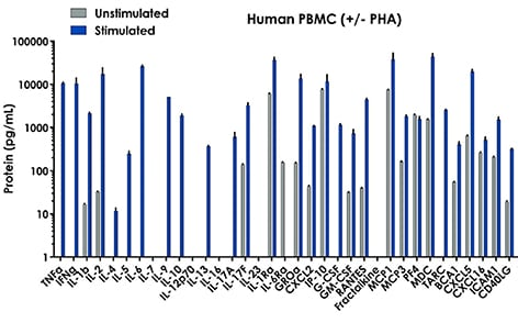 Firefly multiplex immunoassay 35-plex culture supernatant